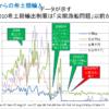 2010希土類中国輸出規制の時系列